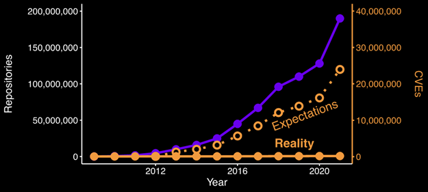 Number of GitHub repositories compared with expected number of vulnerabilities vs. reality by year