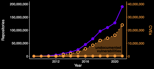 Estimated number of undocumented vulnerabilities by year
